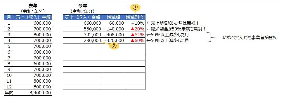 売上減少分の計算方法